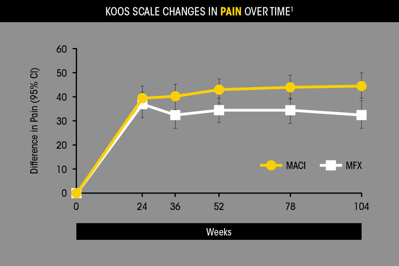 KOOS scale changes in pain over time