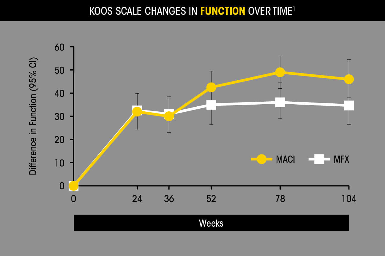 KOOS scale changes in function over time