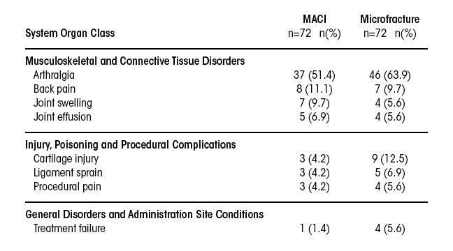 MACI patient adverse reactions and clinical trial experience